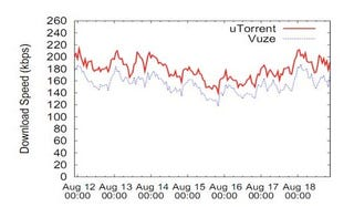 Illustration for article titled uTorrent Outpaces Vuze in BitTorrent Download Speed by 16%
