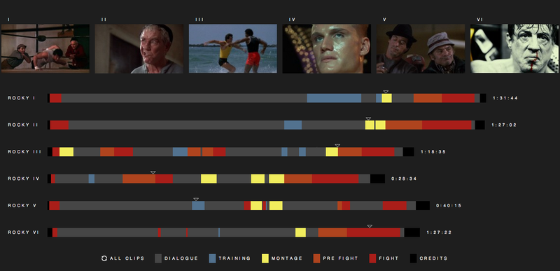 Illustration for article titled Where Are The Sweet Montages? Breaking Down The Rocky Movies By Scene