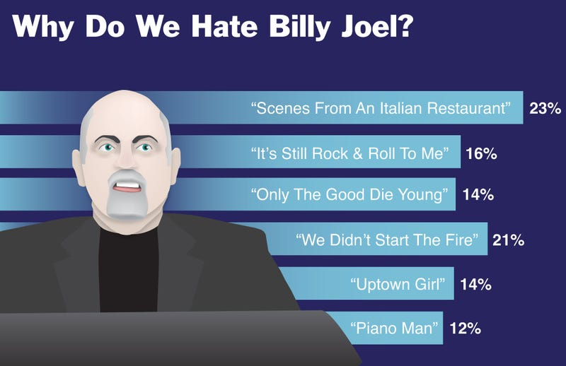 Illustration for article titled Why Do We Hate Billy Joel?