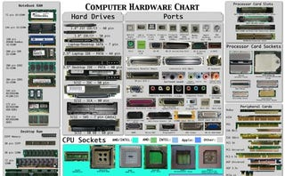 Illustration for article titled The Computer Hardware Chart Identifies Your PC's Parts