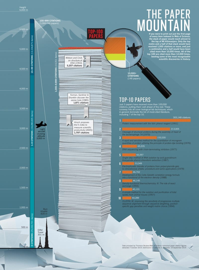 what are the most cited research papers of all time