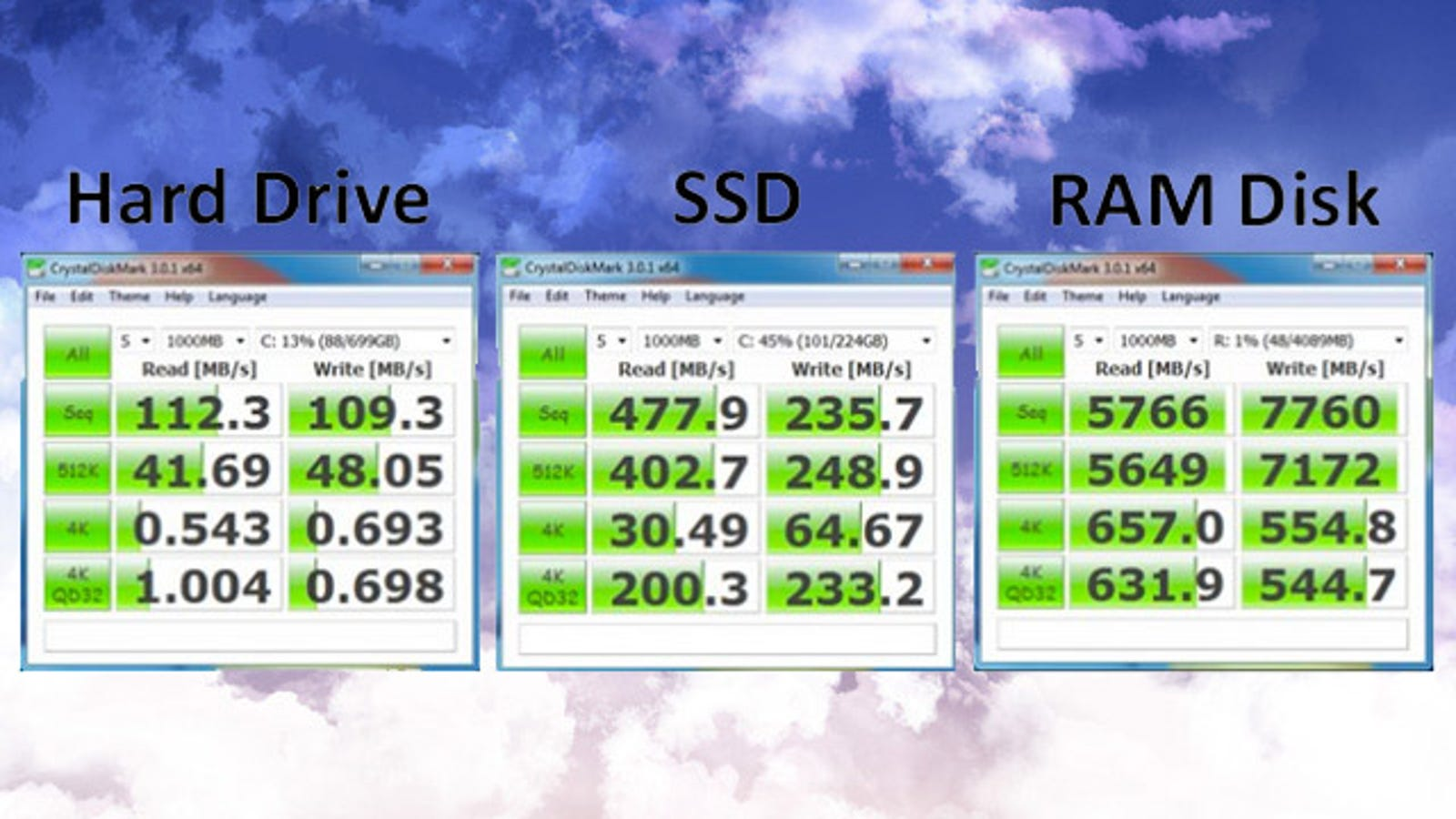 Add a RAM Disk to Your Computer for Faster-than-SSD Performance