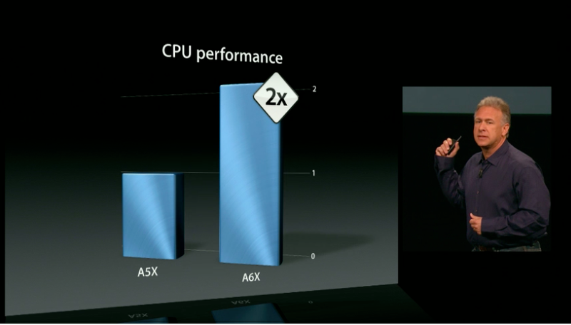 Illustration for article titled Apple's New A6X Chip Is Twice As Powerful As the Old iPad Guts