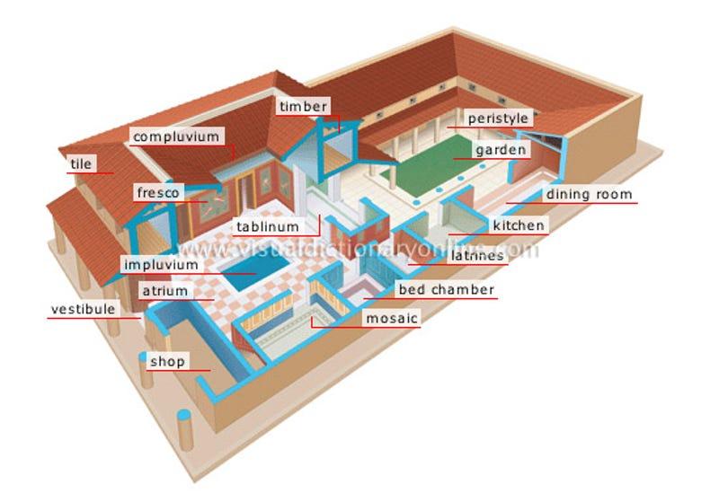 Layout of pompeii house