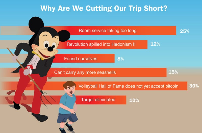 Illustration for article titled Why Are We Cutting Our Trip Short?