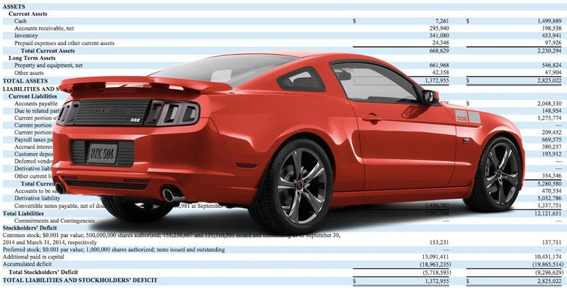 Illustration for article titled Mustang Tuner Saleen Says It Owes Millions Of Dollars, Has Only $7,261