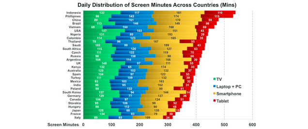 How Much Time the World Spends Looking at Screens, Visualized