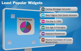 Illustration for article titled Least Popular Widgets