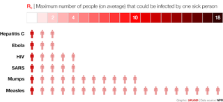 Illustration for article titled Ebola spreading rate compared to other diseases