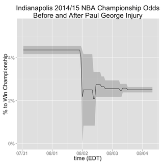 Illustration for article titled How Much Did Paul George's Injury Affect The Pacers' Title Chances?