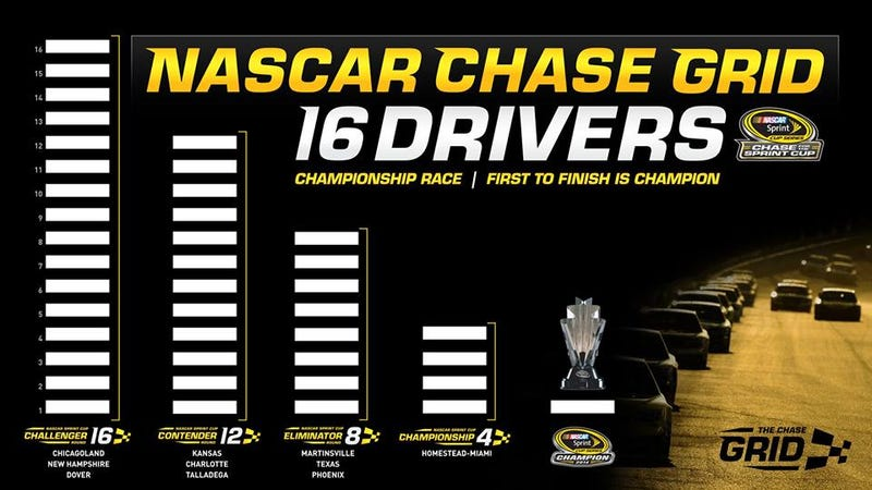 Illustration for article titled NASCAR has released a new Chase format.