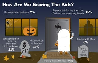 Illustration for article titled How Are We Scaring The Kids?