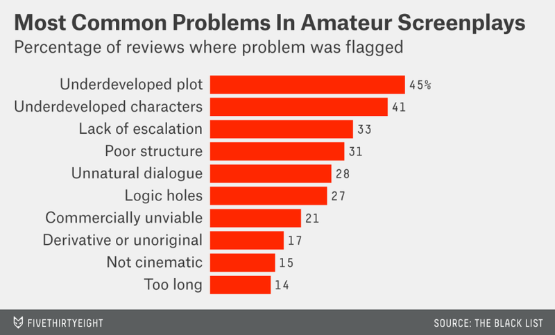 Illustration for article titled A Statistical Analysis That Reveals Why Aspiring Screenwriters Fail