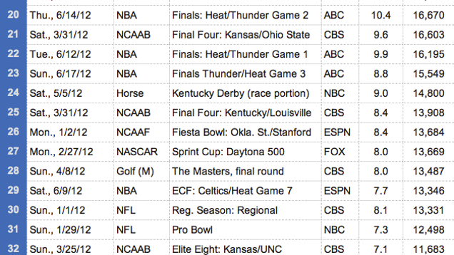 here are the 50 most watched sporting events of 2012