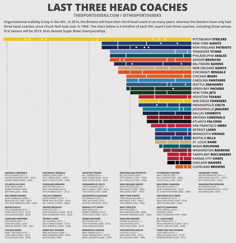 Illustration for article titled How Fast Has Your NFL Team Cycled Through Coaches?