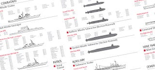 Illustration for article titled This Is Your Go-To Graphic To Understand The US Navy Fleet