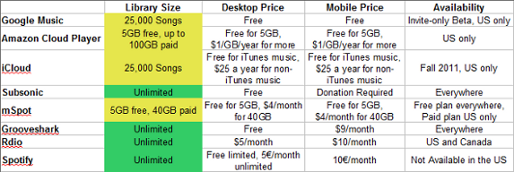 Cloud Music Comparison: What's the Best Service for