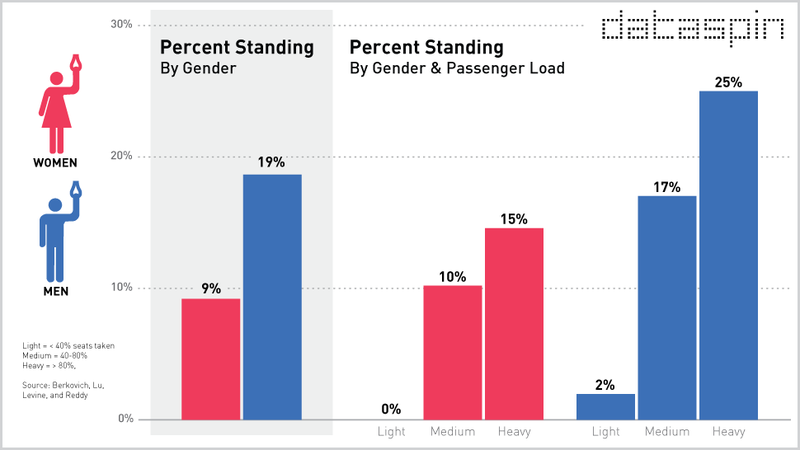 Illustration for article titled Are Men More Likely To Stand On The Subway Than Women?