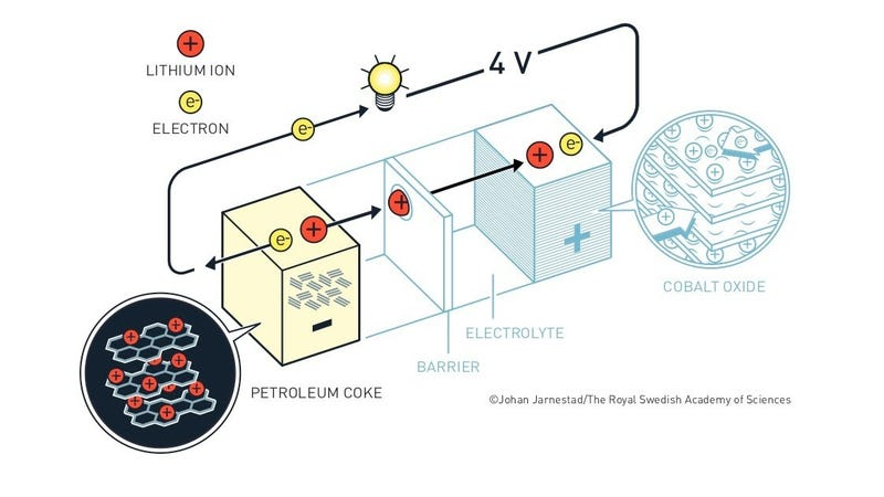 A schematic of a lithium-ion battery.