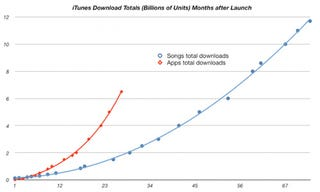 Illustration for article titled Apps Will Overtake iTunes Music Downloads Before the Year's Out