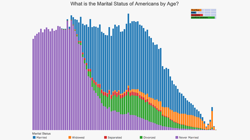 Illustration for article titled Census Data Reveals America's Weird Marriage Habits