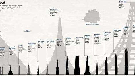 los edificios ms grandes e imponentes que ha planeado construir el hombre en una infografa