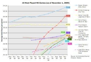 Illustration for article titled The 10 Most Avidly-Played Wii Games In America (As Of Nov 1)