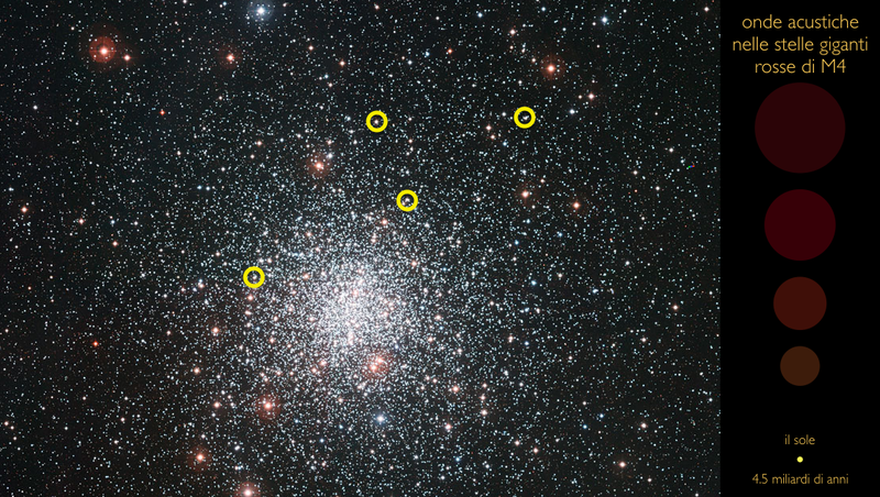 M4 Star Cluster, with the musical stars circled (Image: ESO via University of Birmingham)