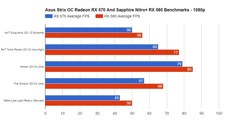 AMD Radeon RX 570 And RX 580 Review: A Little Extra Power Goes A