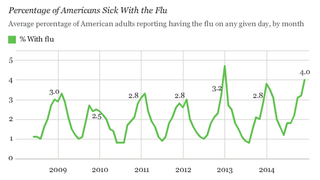 Illustration for article titled The U.S. Experiences One of the Worst Flu And Cold Seasons In Years