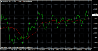 Illustration for article titled ForexTradingCharts-TypesandUses