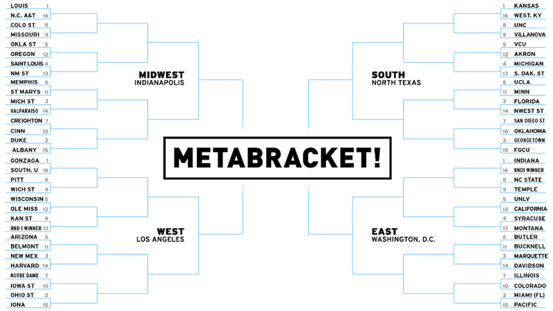 Illustration for article titled Still Filling Out Your NCAA Tournament Bracket? Consult Our Handy Expert Metabracket
