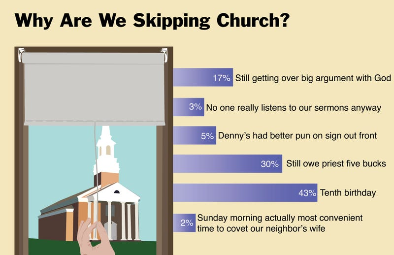 Illustration for article titled Why Are We Skipping Church?