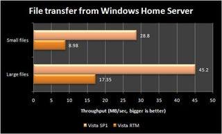 Illustration for article titled Vista SP1 Bringing Huge Networking Speed Improvements