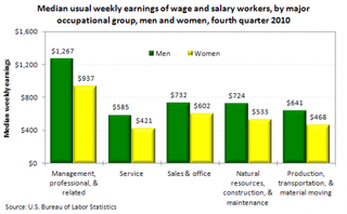 Illustration for article titled The Gender Gap in Wages