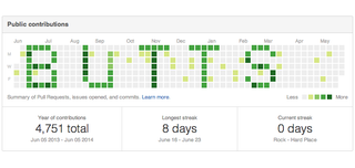 """Illustration for article titled Saucy Coder Scheduled His Github Activity to Spell Out """"BUTTS"""""""