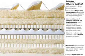 Illustration for article titled For $70K, This Mattress Had Better Contain Actual Live Sandman