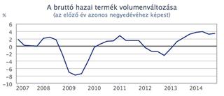 Illustration for article titled Nem hallgathatjuk el, hogy 3,5 százalékkal nőtt 2014-ben a magyar GDP