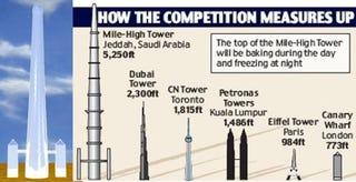 Illustration for article titled 5250-Foot Tower Will Make Burj Dubai Look Like Pencil