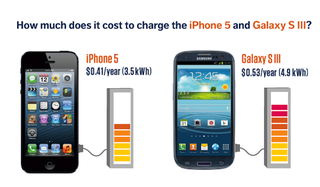 Illustration for article titled It Only Costs 41 Cents a Year to Charge an iPhone