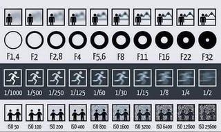 Apertura, velocidad de obturación, e ISO, explicados en una sola imagen