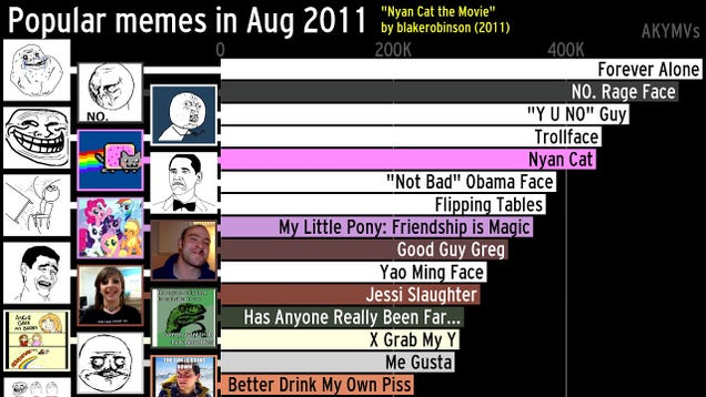 Laugh, cry, vomit with this time-lapse history of the most popular memes since 2004