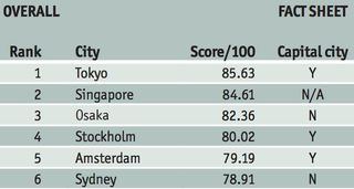 Illustration for article titled 10 of the Safest Major Cities Around the World