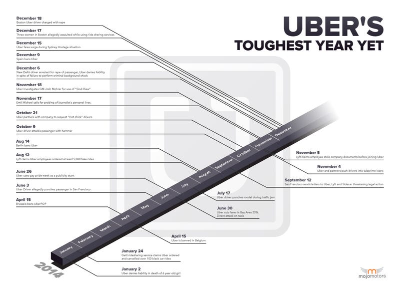 Illustration for article titled Uber's Toughest Year Yet