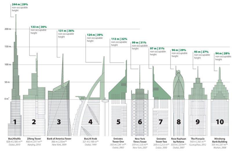 Illustration for article titled A top felhőkarcolók nagy része semmire se jó: csak hiúságból épült