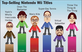 Illustration for article titled Top-Selling Nintendo Wii Titles