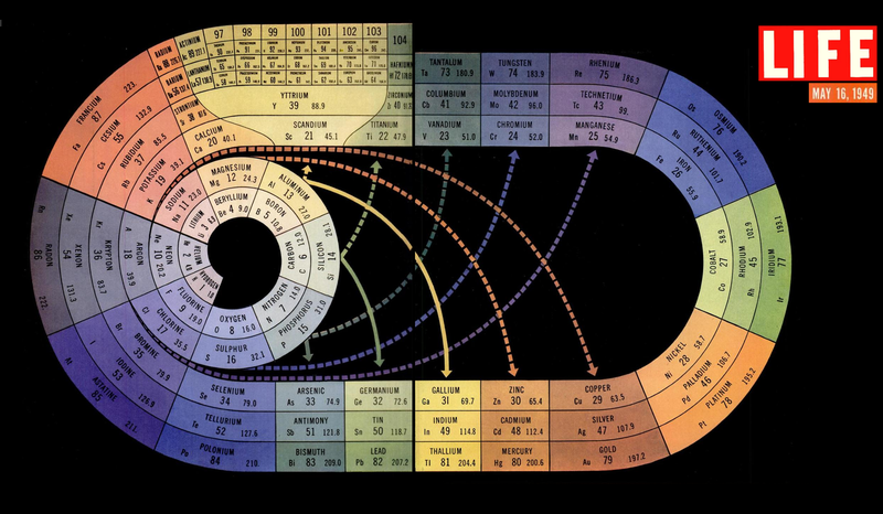 Illustration for article titled Damn, this periodic table is beautiful