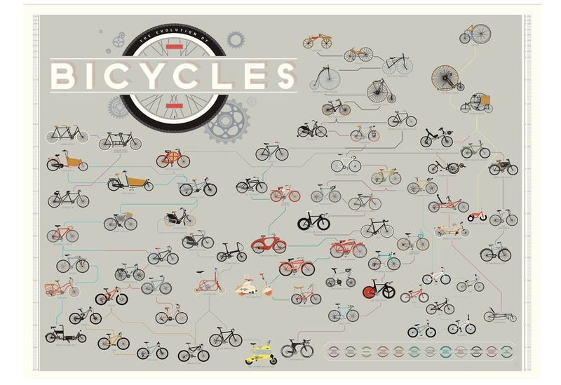 Illustration for article titled History as a Bicycle...