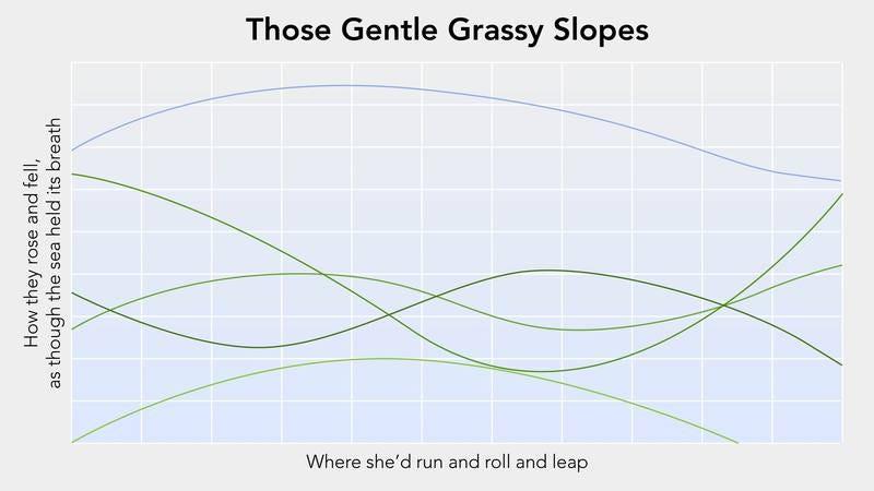 A graph.