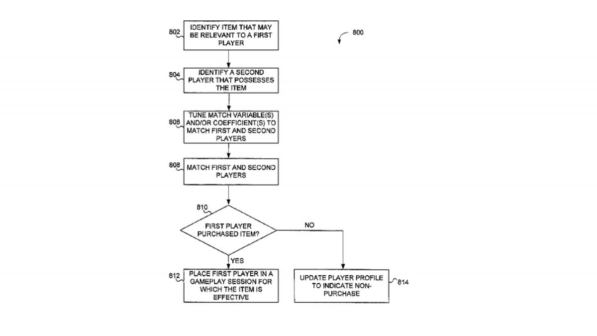 Matchmaking algorithm example